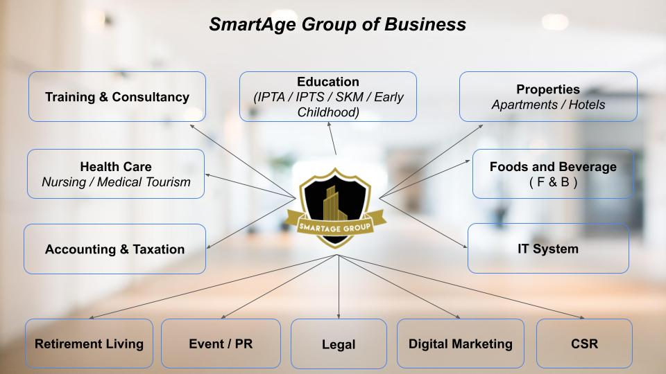 SmartAge Group - Group of Businesses